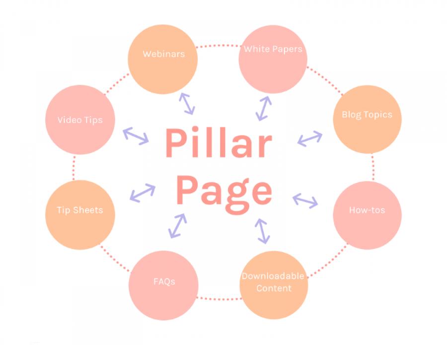 Pillar page چیست و چرا در استراتژی سئو سایت مهم است؟ | رضا رحمتی
