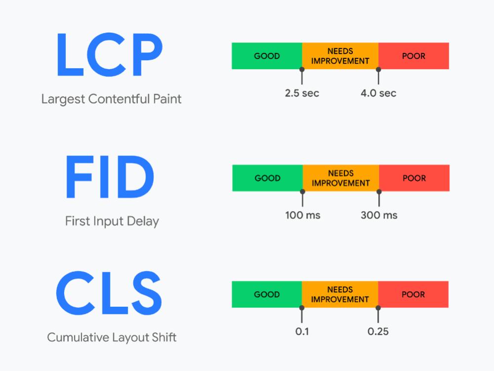 CLS چیست؟ فاکتور CLS به عنوان نرخ اندازه گیری تغییرات در چیدمان صفحات وب شناخته شده و یکی از متریک های جدید گوگل محسوب می شود.