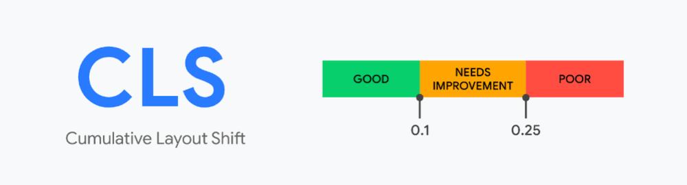 به یاد داشته باشید که تغییرات اعمال شده توسط کاربر در صفحه وب که در کمتر از 0.5 ثانیه به انجام برسد، CLS مثبت محسوب می شود.